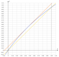 Fast inverse square root log2(1+x) ≈ x+sigma.png