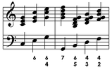 Figured bass, and corresponding chords.