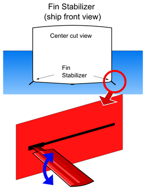 Stabilizer (ship) - Location and diagram of retractable fin stabilizers on a ship.