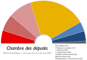 French legislative election, 1898 - Image: France Chambre des deputes 1898