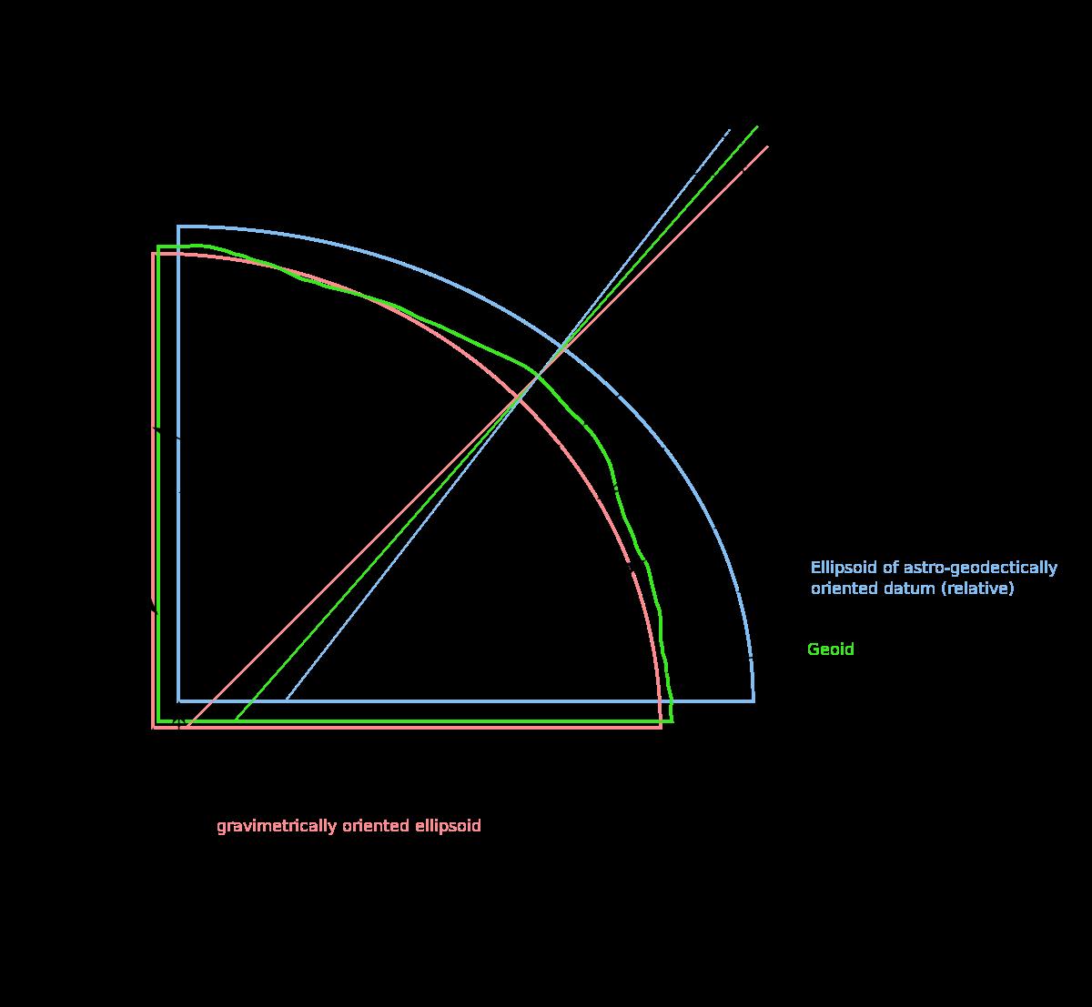 Vertical deflection - Wikipedia
