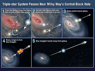 Intergalactic star - Proposed mechanisms for the ejection of intergalactic stars by supermassive black holes.
