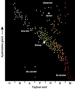 Hertzsprung-Russell diyagramı; ana dizi sağ alttan sol üste kadar uzanır.