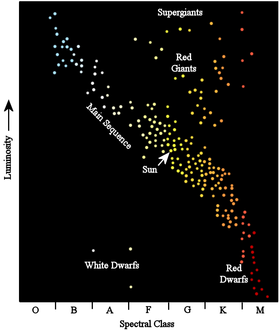 Main sequence simple english wikipedia the free encyclopedia hertzsprung russell diagram showing stars in the main sequence ccuart Gallery