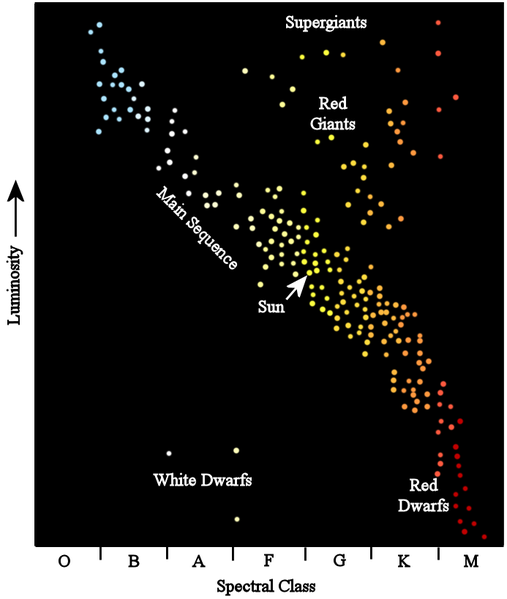 The Hertzsprung-Russell diagram and the specific regions where certain star types (e.g. giants, supergiants, etc.) are found. Retrieved from the U.S. Public Domain.