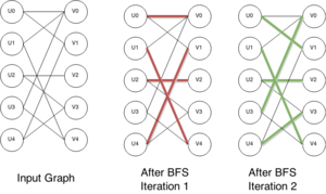 Hopcroft–Karp algorithm - Execution on an example graph showing input graph and matching after intermediate iteration 1 and final iteration 2.