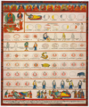 Illustration (Conception to Birth) from Ornament to the Mind of Medicine Buddha- Blue Beryl Lamp Illuminating Four Tantras written around the year 1720 by Desi Sangye Gyatso (1653–1705), the regent (Desi) of the 5th Dalai Lama.png