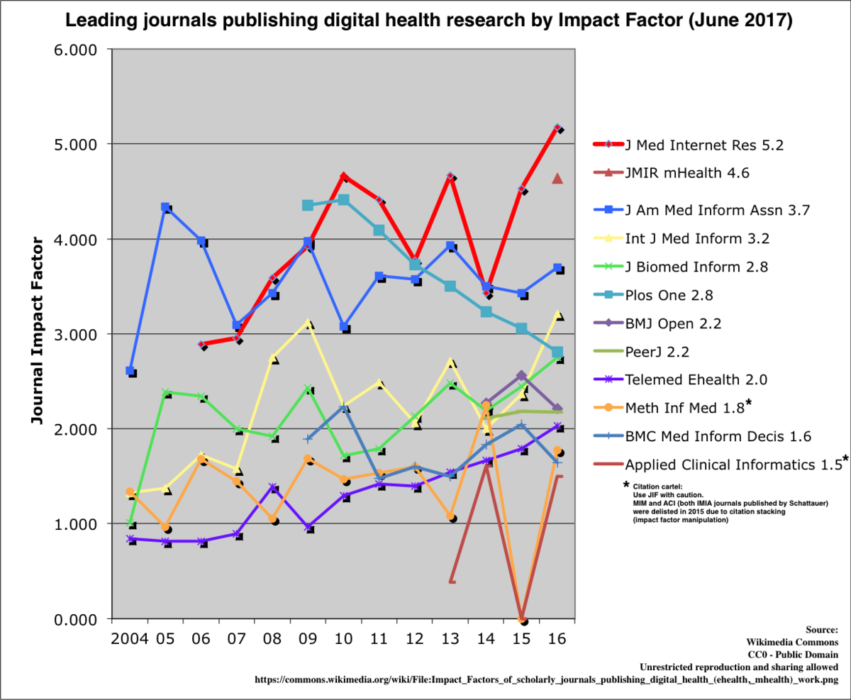List of medical and health informatics journals - Wikipedia