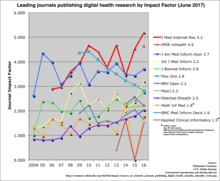 Impact Factors Of Scholarly Journals Publishing Digital Health Ehealth Mhealth Work