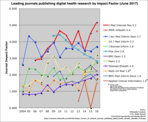 EHealth - Impact Factors of scholarly journals publishing digital health (ehealth, mhealth) work