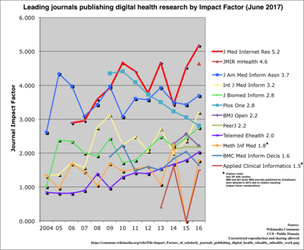 Impact factors of scholarly journals publishing digital health (ehealth, mhealth) work Impact Factors of scholarly journals publishing digital health (ehealth, mhealth) work.png