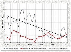 Economy of Egypt - Annual inflation (black) and economic growth (red) in Egypt.