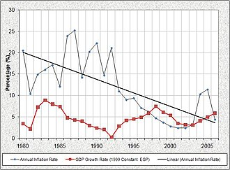 Economy of Egypt - Annual inflation (black) and economic growth (red) in Egypt