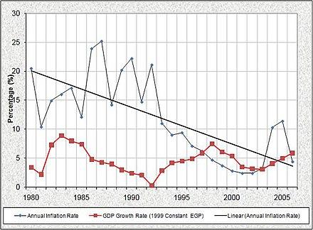 Economy Of Egypt Wikipedia