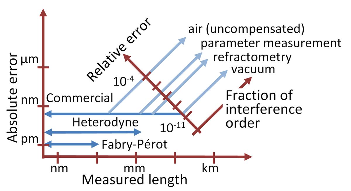 Interferometri