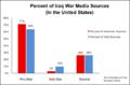 IraqWarMedia.png