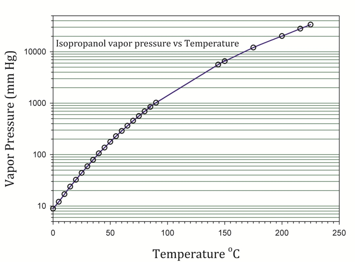 vapor pressure and the heat of Enter a temperature or a dewpoint or both: vapor pressure: if you want the saturated vapor pressure enter the air temperature: saturated vapor pressure.