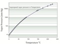 Isopropanol Vapor Pressure.tif