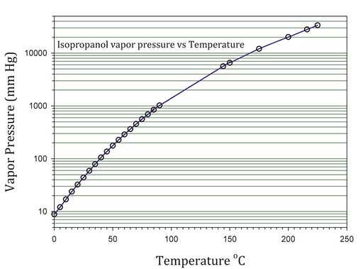 Thermodynamic Property Tables Latent Room Of Evaporation