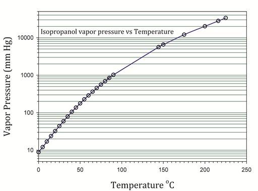 Isopropyl Alcohol Data Page Wikipedia