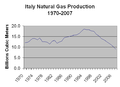 Italy natural gas production.png