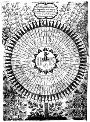 "A ""diagram"" of the names of God in Athanasius Kircher's Oedipus Aegyptiacus (1652–54). The style and form are typical of the mystical tradition, as early theologians began to fuse emerging pre-Enlightenment concepts of classification and organization with religion and alchemy, to shape an artful and perhaps more conceptual view of God."