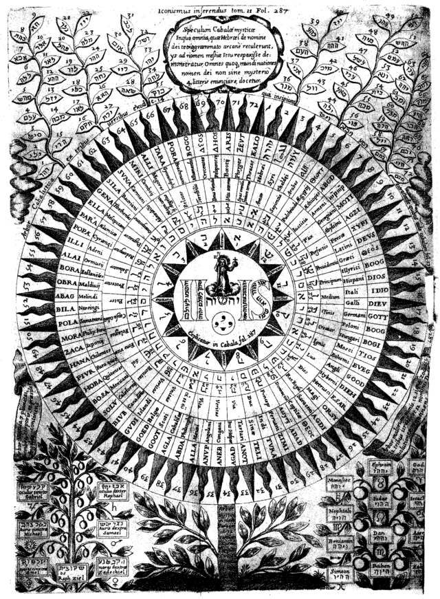 Kircher-Diagram of the names of God