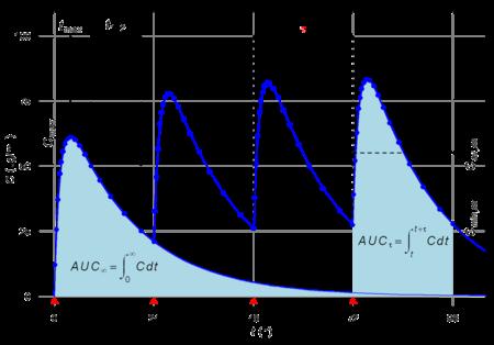 Plasmaspiegelkurven
