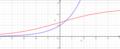 Logistisk vækst og eksponentiel vækst.png