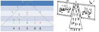 Lattice multiplication - Image: Matraki 2