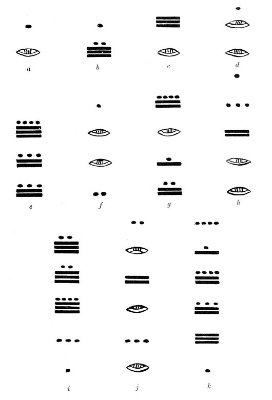 Fig. 63. Examples of the second method of numeration, used exclusively in the codices.