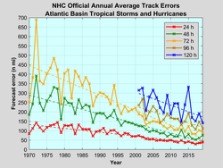 A general decrease in error trends in tropical cyclone path prediction is evident since the 1970s