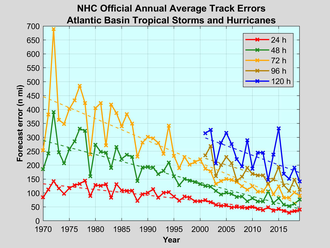 Tropical cyclone forecasting - Track errors for the Atlantic Basin, 1970–2014