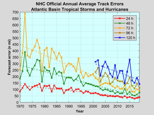 A general decrease in error trends in tropical cyclone path prediction is evident since the 1970s NHC Atlantic Forecast Error Trends.png
