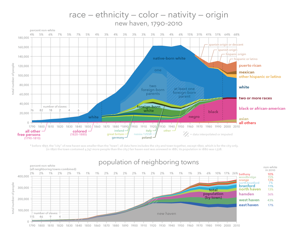 New haven race-ethnicity-color-nativity-origin 1790-2010