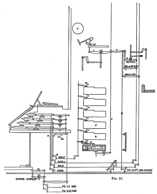 PSM V40 D654 Sectional view of the pneumatic mechanism of an organ.jpg