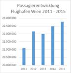 Passagierzahlen Flughafen Wien 2011 bis 2015.png