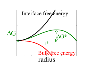 Classical nucleation theory - Image: Plot of classical nucleation theory prediction for the free energy of a nucleus as a function of radius