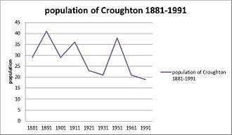 Croughton, Cheshire - Image: Population graph of Croughton
