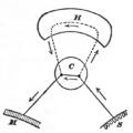 Principles of Psychology (James) v1 p21.png