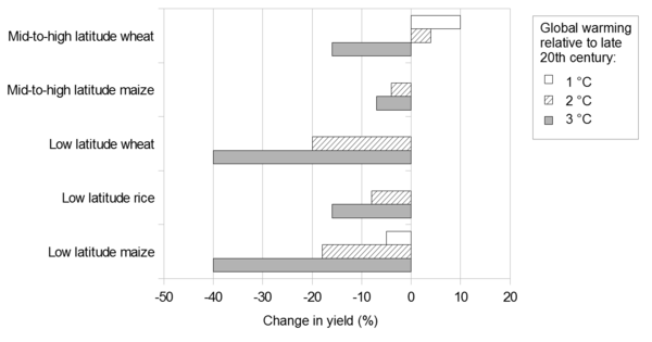 2011 projected changes in crop yields at different latitudes with global warming. This graph is based on several studies. Projected changes in crop yields at different latitudes with global warming.png