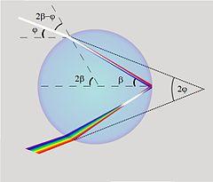 240px Raindrop_optics rainbow wikipedia
