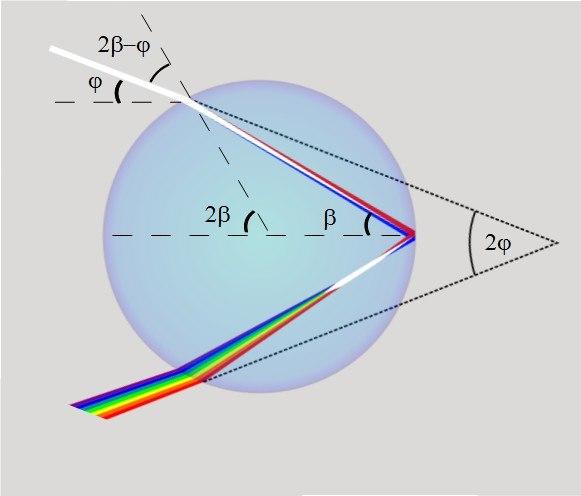 Raindrop optics