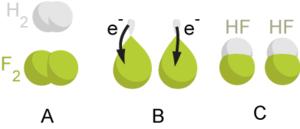 300px Redox reaction Dasar dasar Reaksi Oksidasi dan Reduksi Sebagai Proses Transfer Elektron