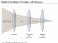 Relationship of data, information and intelligence.png