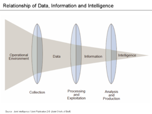 Data analysis - The phases of the intelligence cycle used to convert raw information into actionable intelligence or knowledge are conceptually similar to the phases in data analysis.