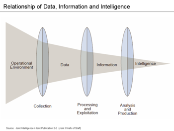 Intelligence cycle management - Wikipedia