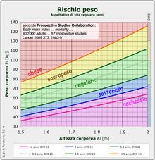 Valutazione del peso secondo Lancet 2009 373: 1083-96[4]
