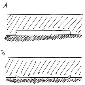 "Adhesion - The two stages of PDMS microstructure collapse due to van der Waals attractions. The PDMS stamp is indicated by the hatched region, and the substrate is indicated by the shaded region. A) The PDMS stamp is placed on a substrate with the ""roof"" elevated. B) Van der Waals attractions make roof collapse energetically favorable for PDMS stamp."