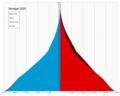Senegal single age population pyramid 2020.png